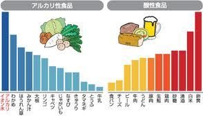 酸性アルカリ性グラフ